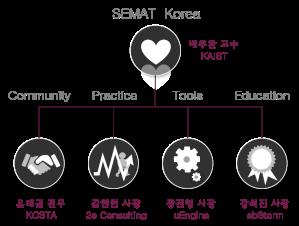 semat korea org