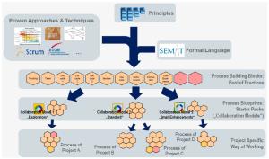 Munich Re 보험회사의 Essence를 이용한 사내 정보시스템 개발 방법론의 재정비 사례
